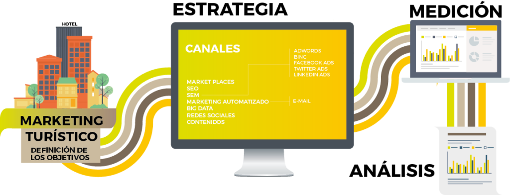 grafico-web-marketing-turistico