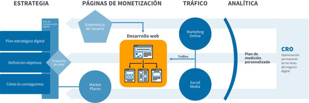 Consultoría Estratégica Digital en Alicante | Convershare