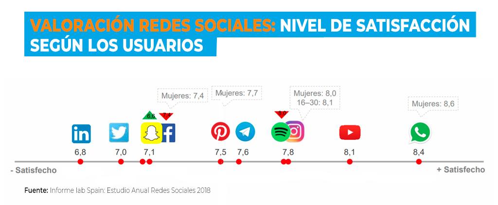 Nivel de engagement en redes sociales
