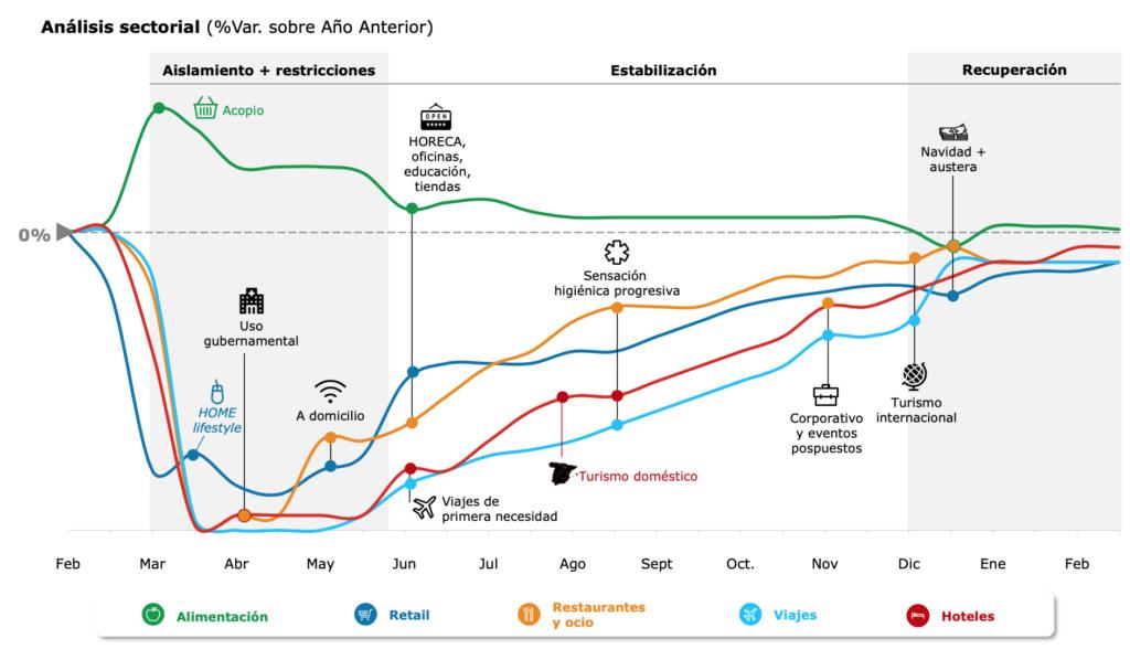 Gráfica de recuperación de la crisis de los negocios online